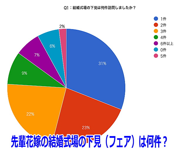 先輩花嫁達100人の体験談アンケートで式場選びを失敗しない!